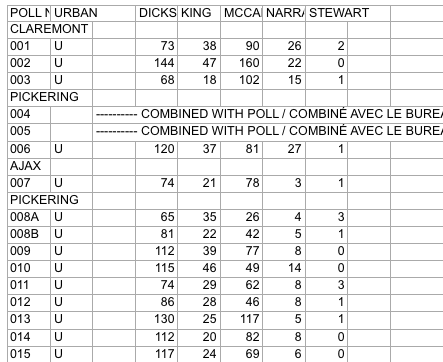 Screenshot of raw Elections Ontario data