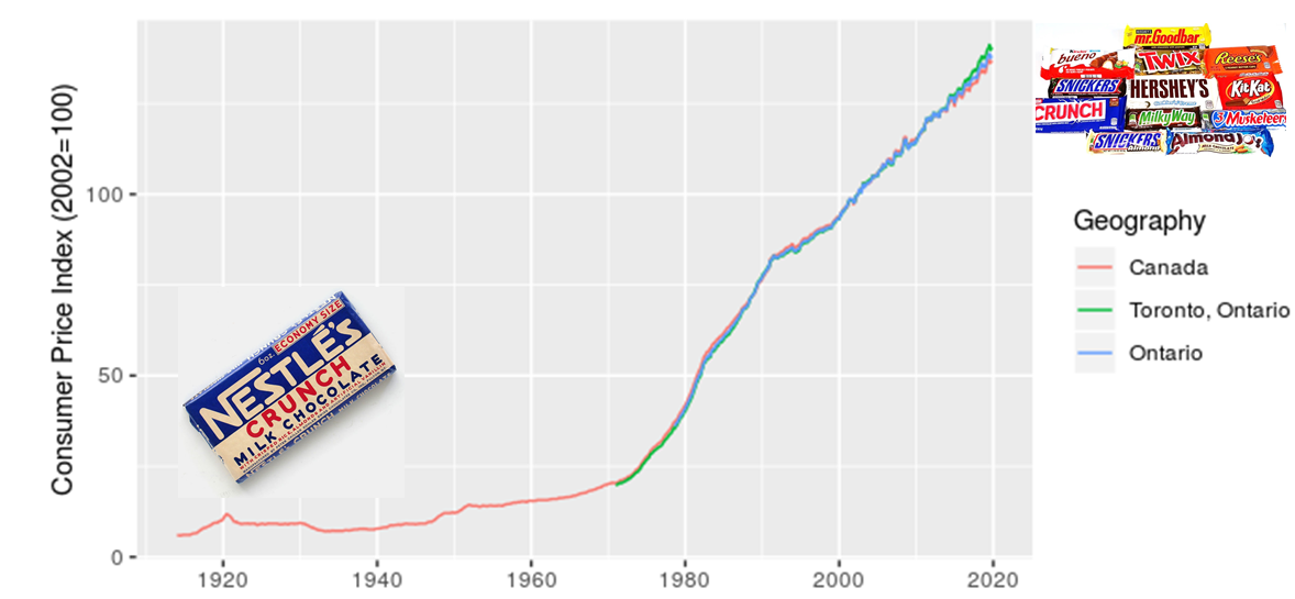 Figure showing the long-term increase in CPI from 1914 to 2019. An image of an old fashioned cany bar is on the left and large pile of modern candy on the right.